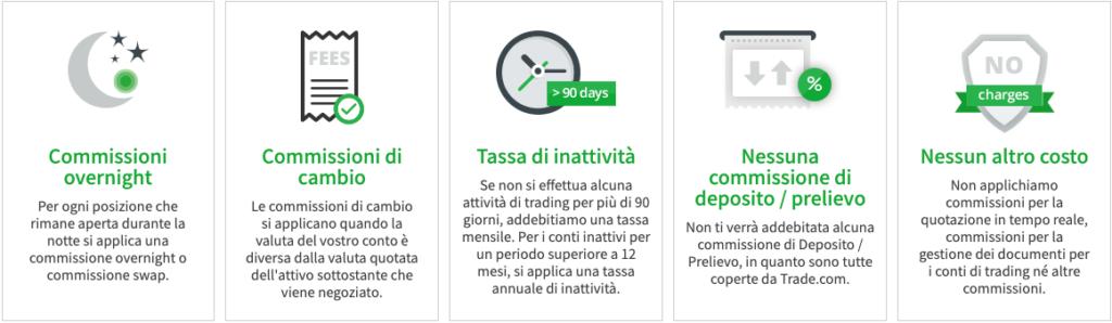 costi trade.com